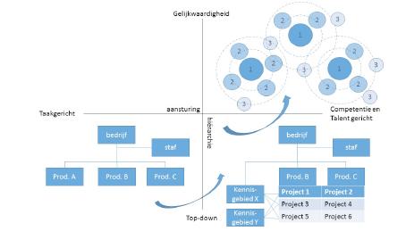 organisatie-inrichting